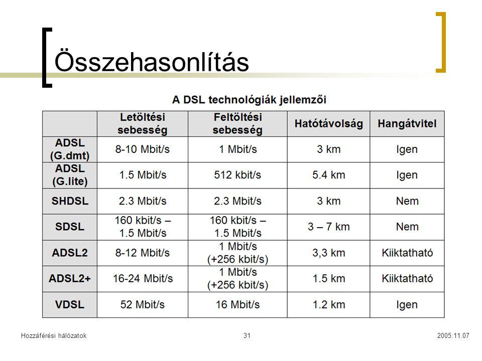 Összehasonlítás Hozzáférési hálózatok 2005.11.07
