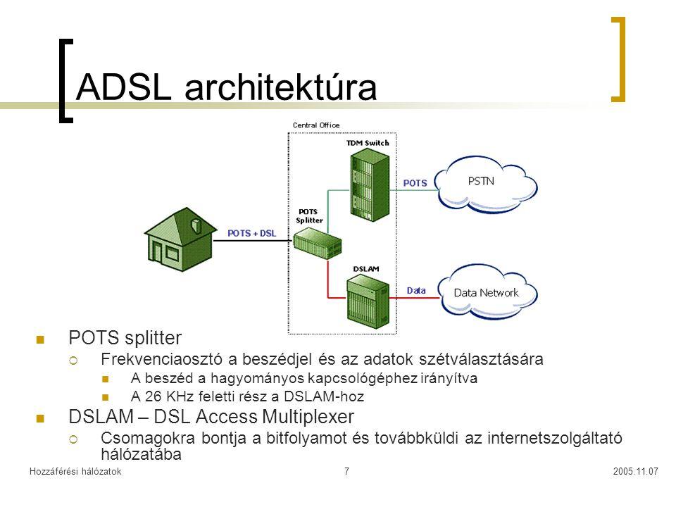 ADSL architektúra POTS splitter DSLAM – DSL Access Multiplexer