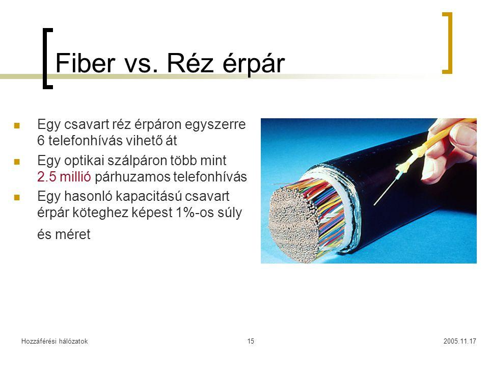 Fiber vs. Réz érpár Egy csavart réz érpáron egyszerre 6 telefonhívás vihető át. Egy optikai szálpáron több mint 2.5 millió párhuzamos telefonhívás.