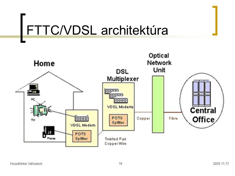 FTTC/VDSL architektúra