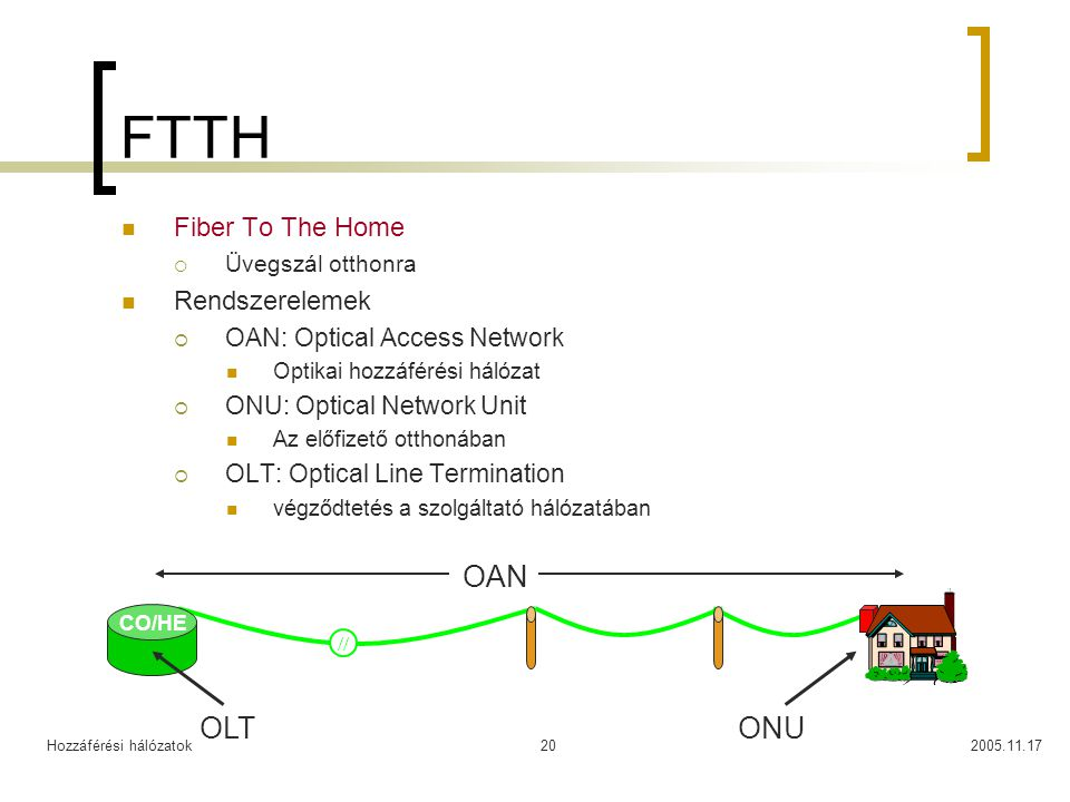 FTTH OAN OLT ONU Fiber To The Home Rendszerelemek