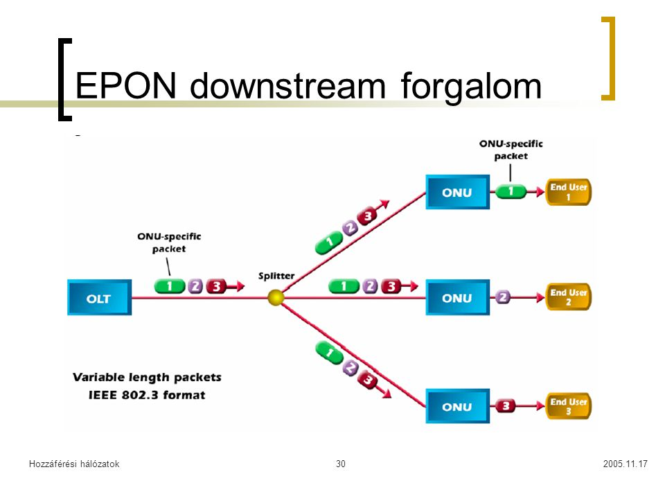 EPON downstream forgalom