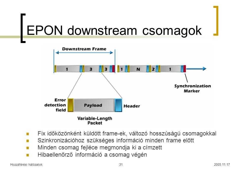 EPON downstream csomagok