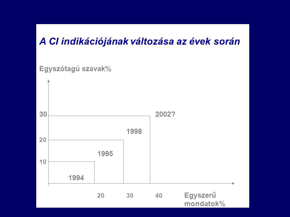 A CI indikációjának változása az évek során