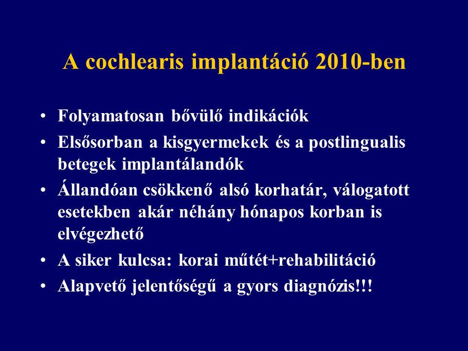 A cochlearis implantáció 2010-ben