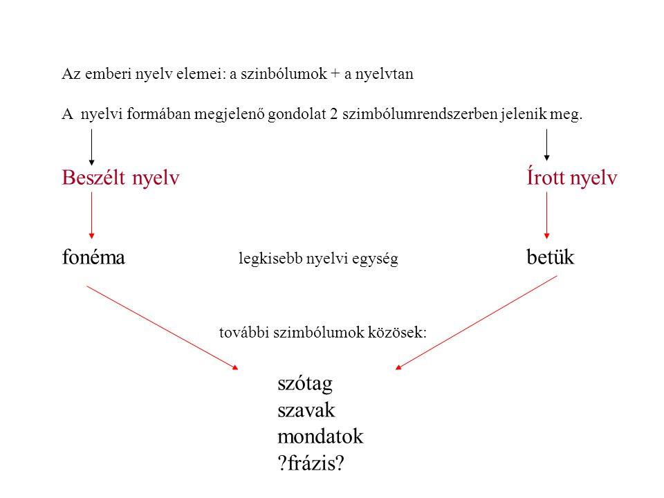 Beszélt nyelv Írott nyelv
