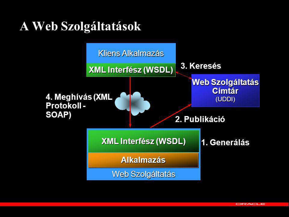 Web Szolgáltatás Címtár
