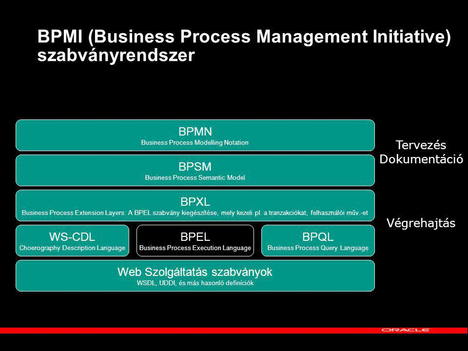 BPMI (Business Process Management Initiative) szabványrendszer