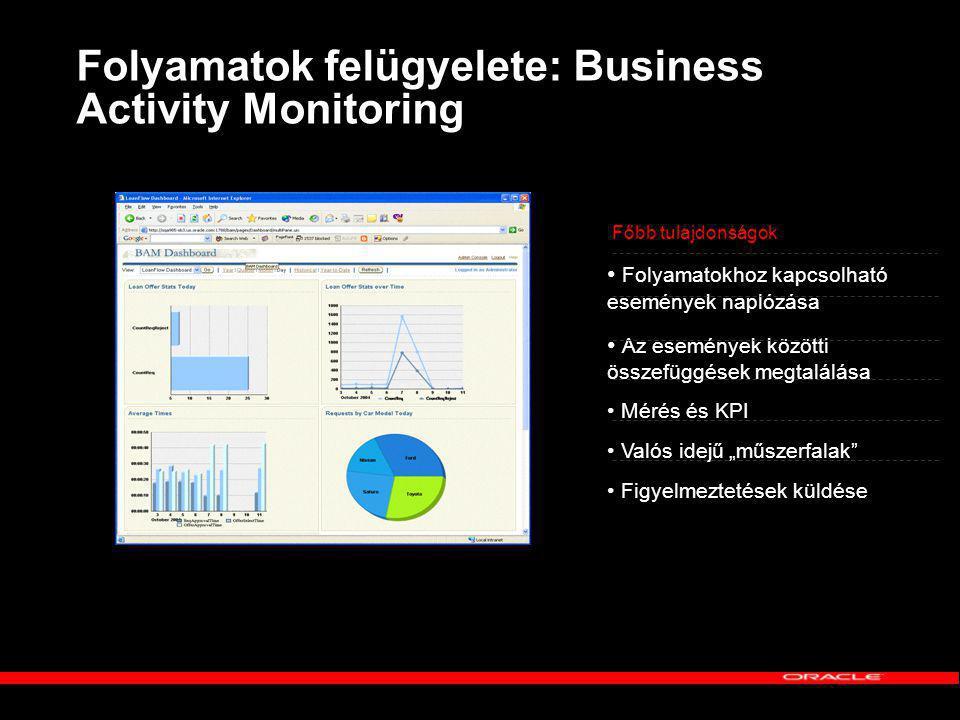 Folyamatok felügyelete: Business Activity Monitoring