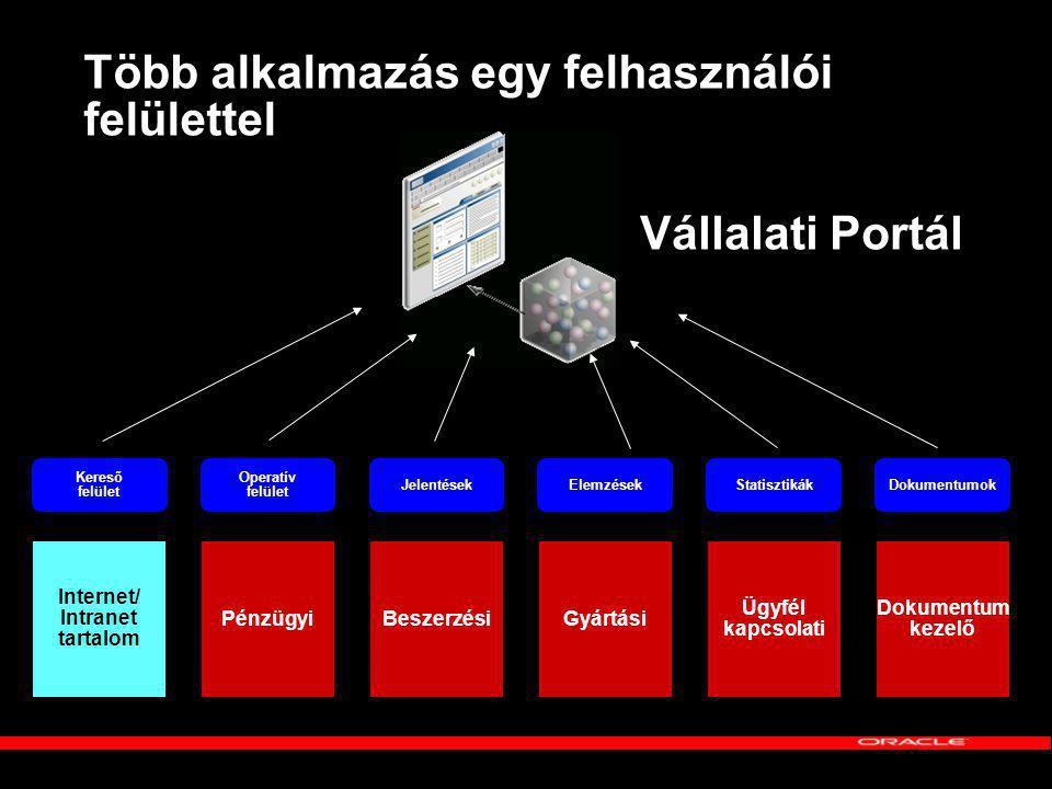 Több alkalmazás egy felhasználói felülettel
