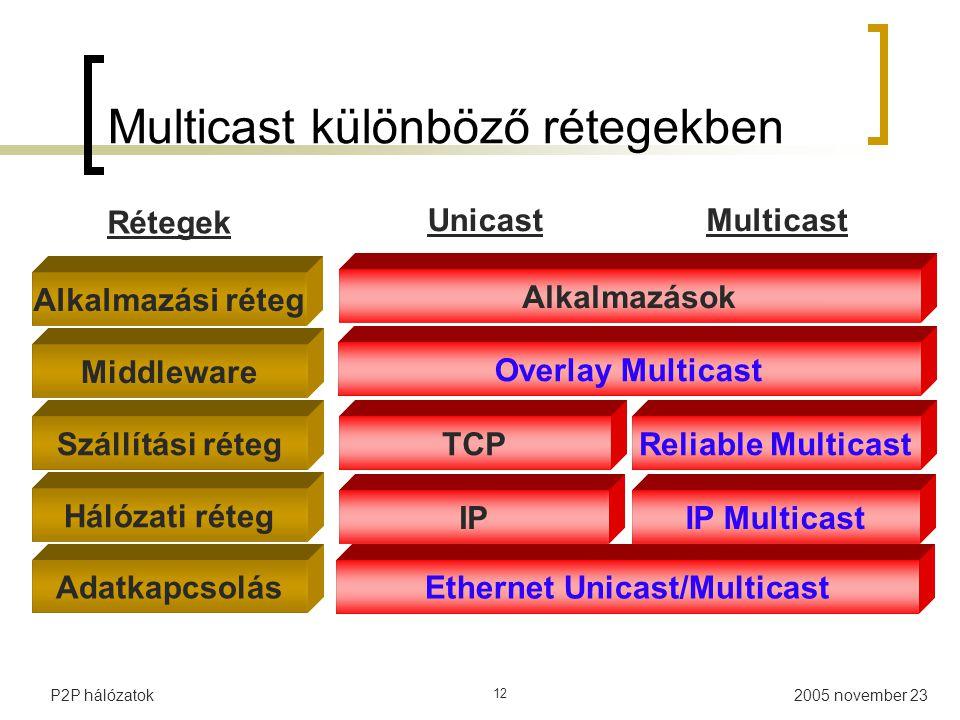 Multicast különböző rétegekben