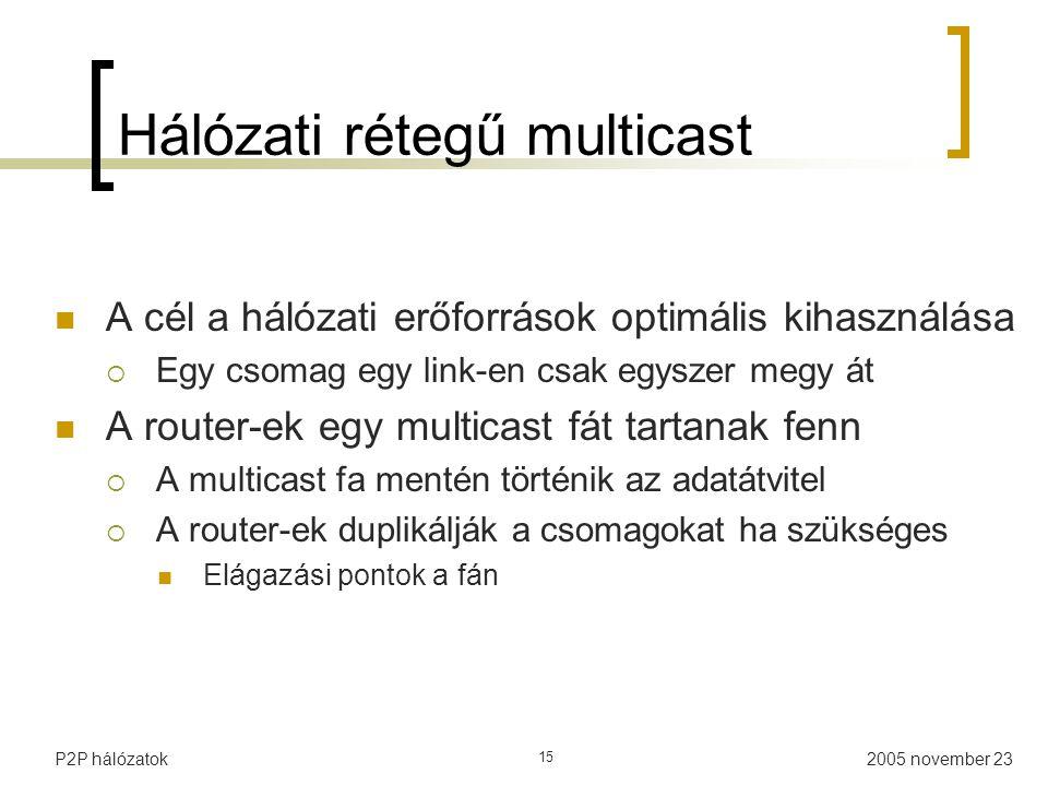 Hálózati rétegű multicast