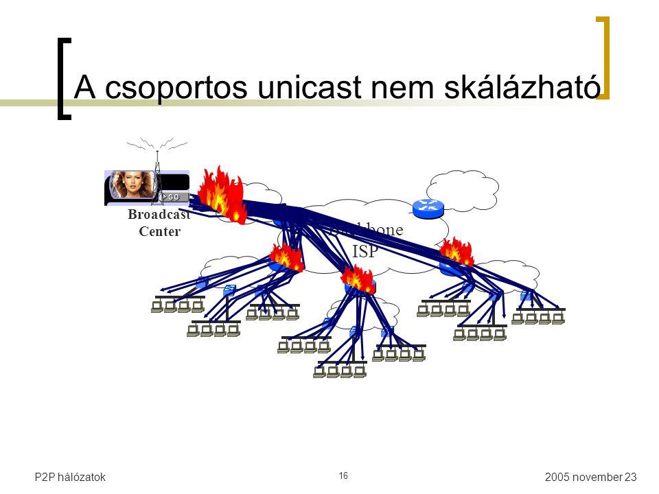 A csoportos unicast nem skálázható