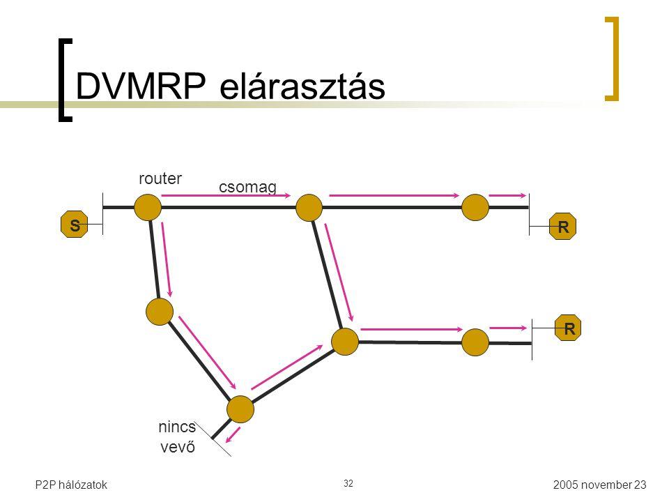 DVMRP elárasztás R router S nincs vevő csomag P2P hálózatok 32