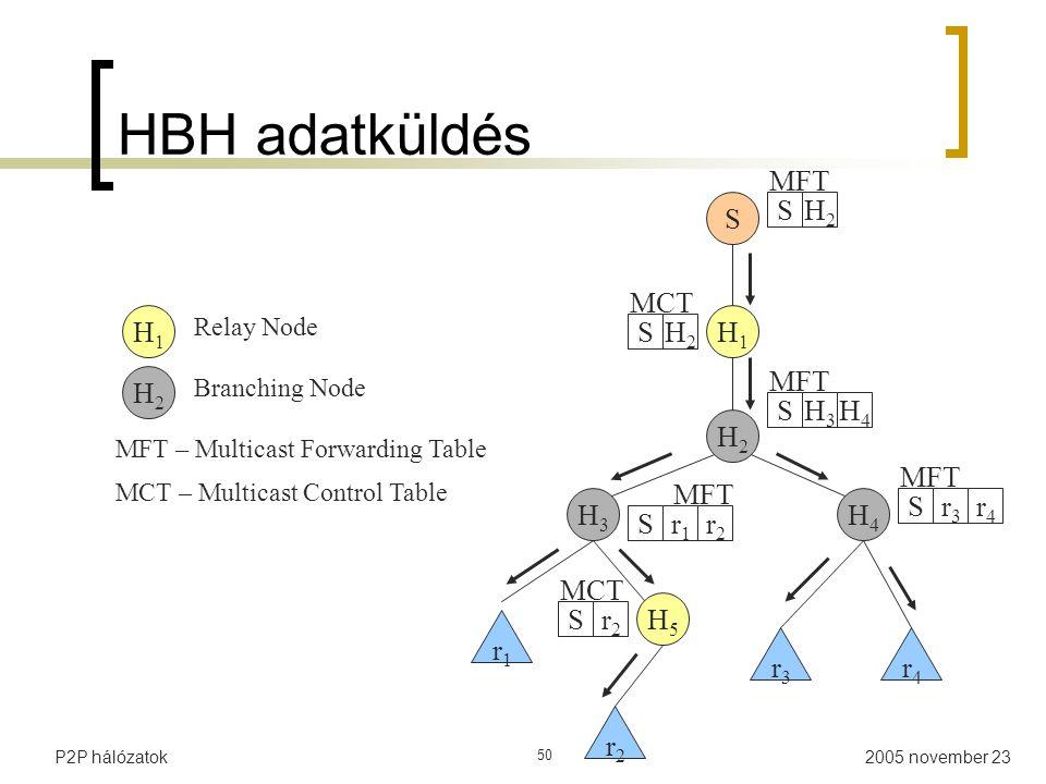 HBH adatküldés MFT S S H2 MCT H1 H1 S H2 MFT H2 S H3 H4 H2 MFT MFT H3