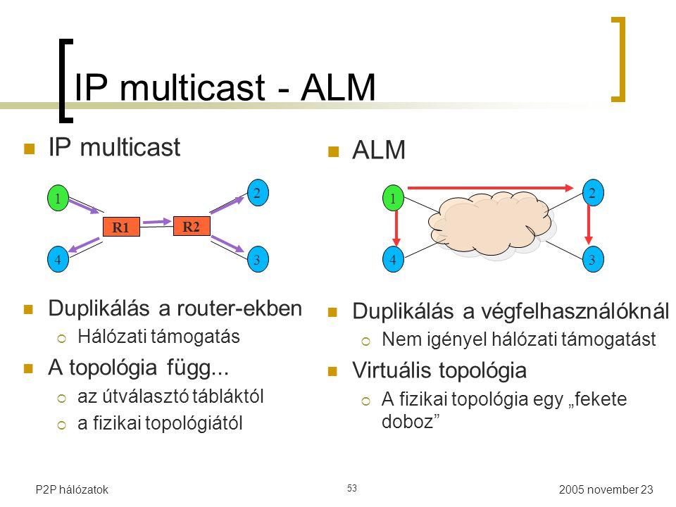 IP multicast - ALM IP multicast ALM Duplikálás a router-ekben