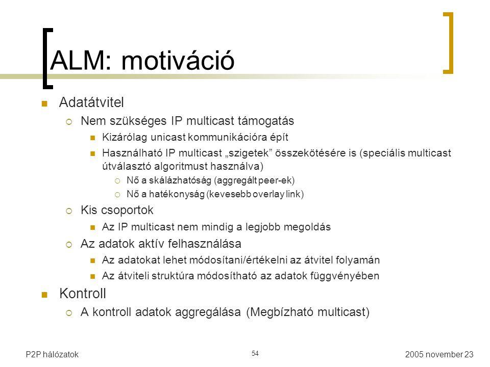 ALM: motiváció Adatátvitel Kontroll