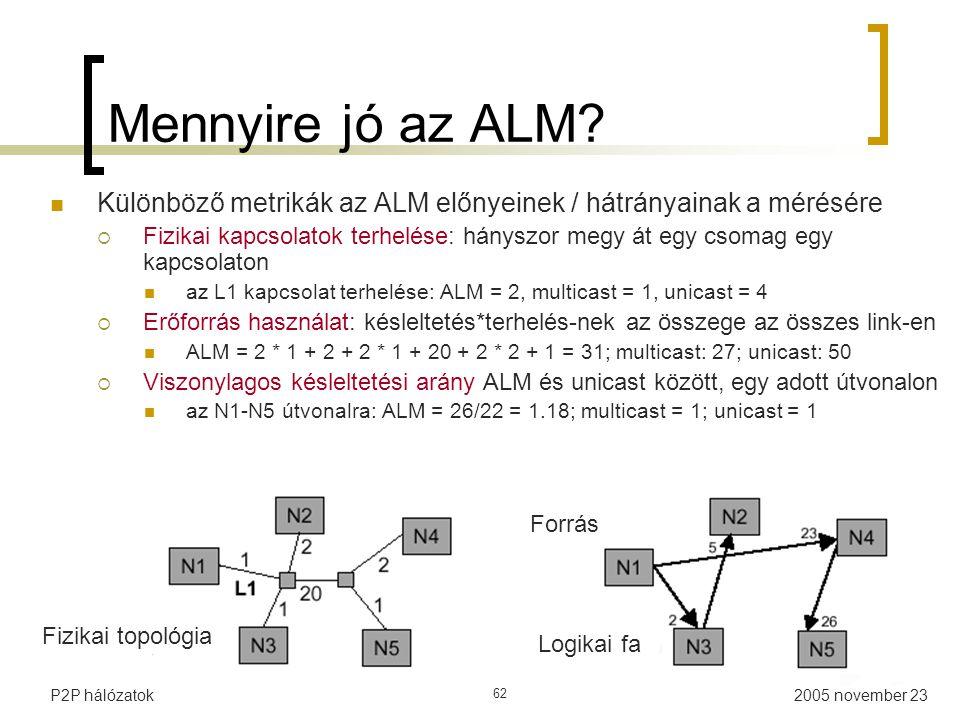 Mennyire jó az ALM Különböző metrikák az ALM előnyeinek / hátrányainak a mérésére.