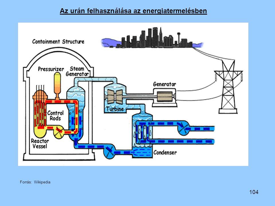 Az urán felhasználása az energiatermelésben
