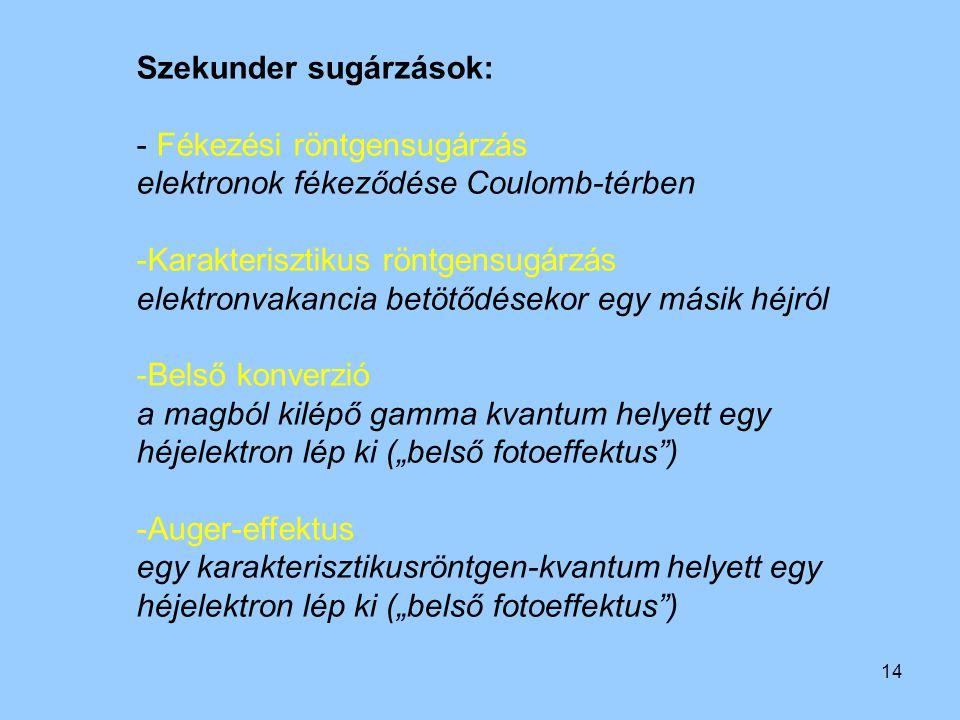 Szekunder sugárzások: