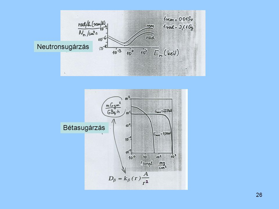 Neutronsugárzás Bétasugárzás