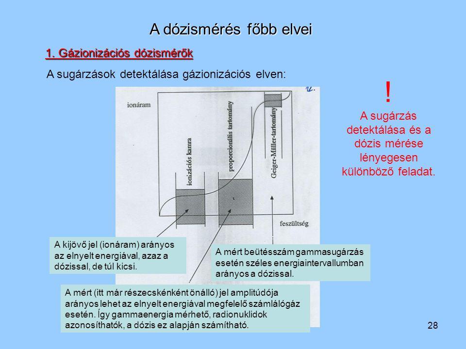 A sugárzás detektálása és a dózis mérése lényegesen különböző feladat.