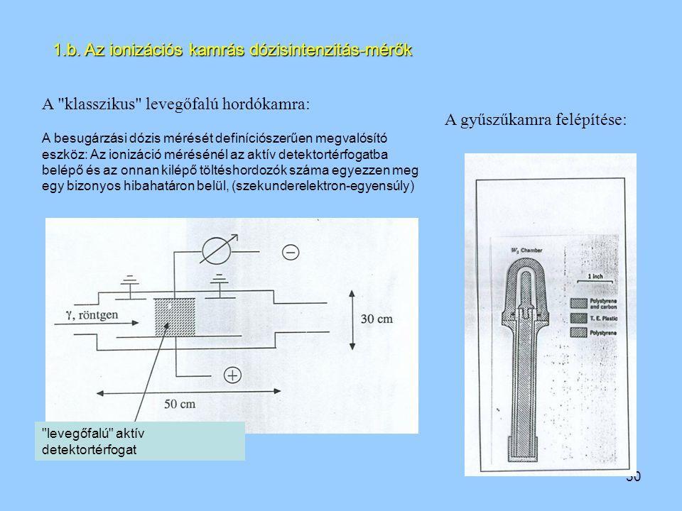 1.b. Az ionizációs kamrás dózisintenzitás-mérők