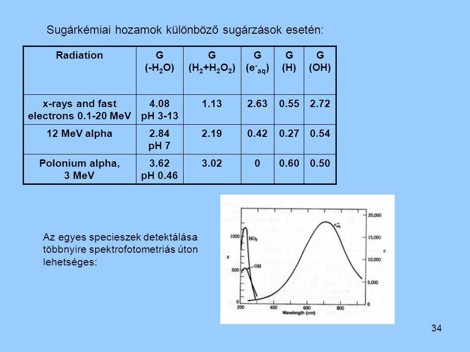 Sugárkémiai hozamok különböző sugárzások esetén:
