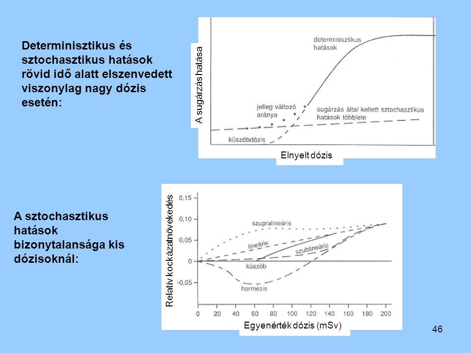 A sztochasztikus hatások bizonytalansága kis dózisoknál: