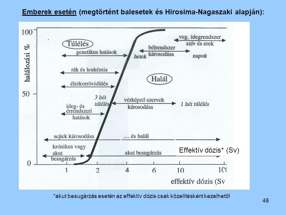 Emberek esetén (megtörtént balesetek és Hirosima-Nagaszaki alapján):