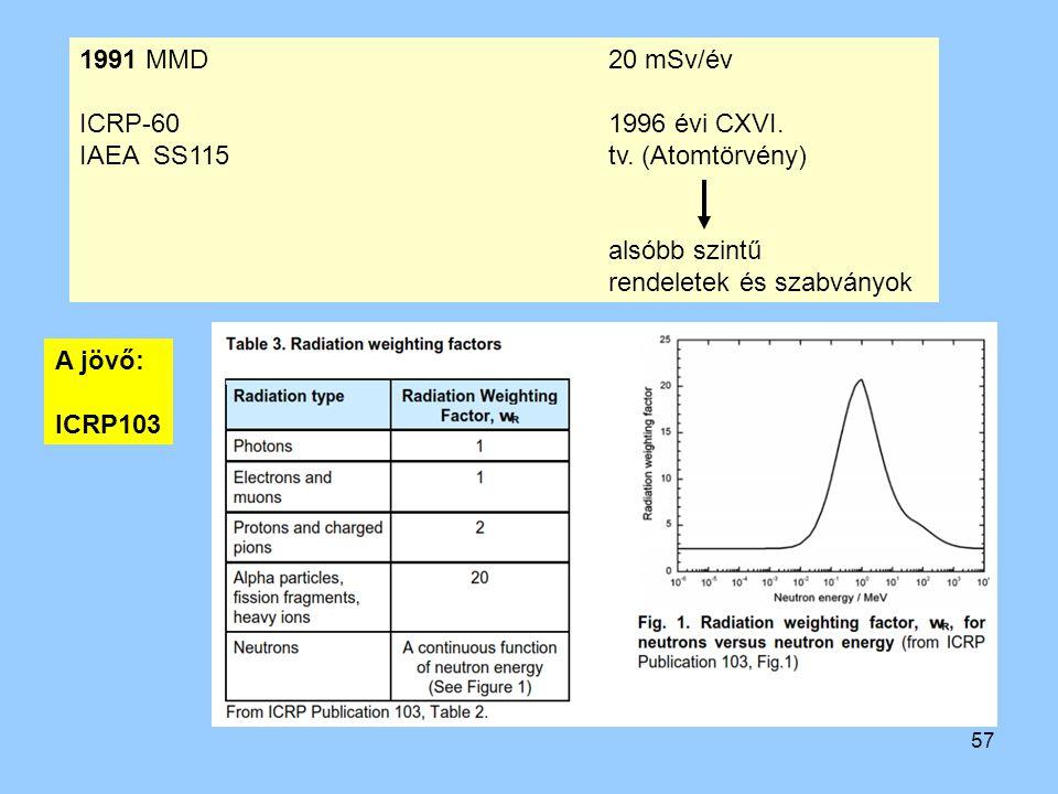 1991 MMD 20 mSv/év ICRP-60 1996 évi CXVI. IAEA SS115 tv. (Atomtörvény)