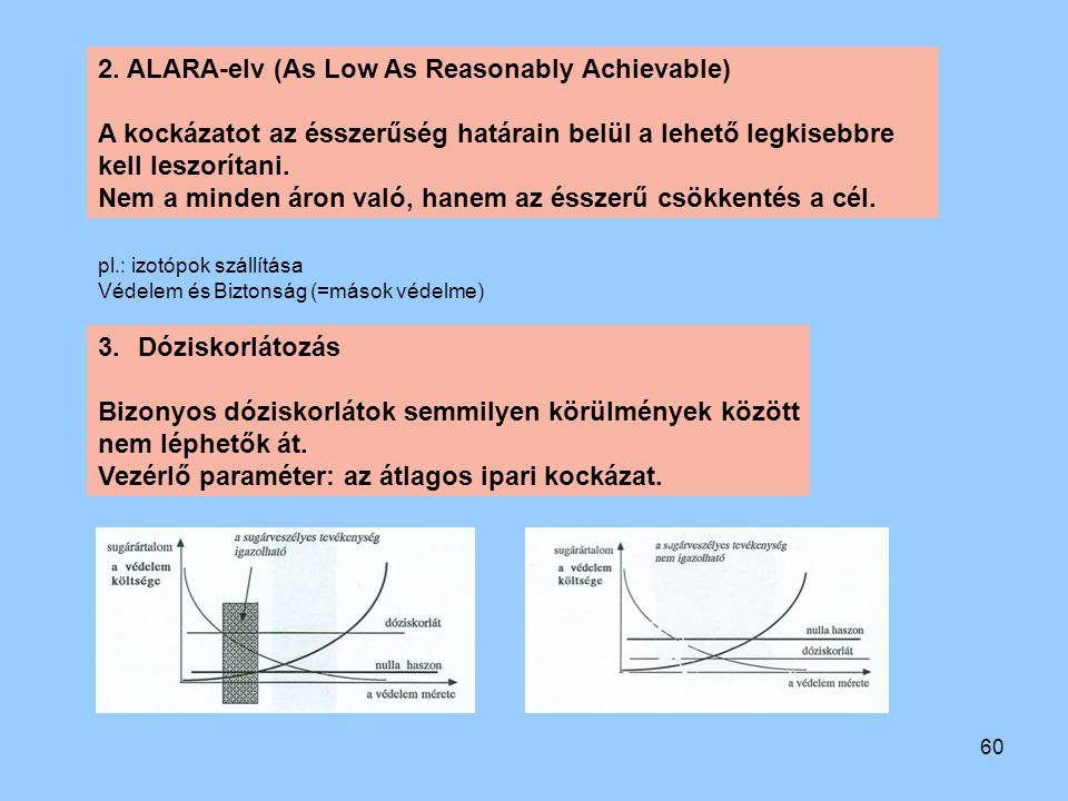2. ALARA-elv (As Low As Reasonably Achievable)