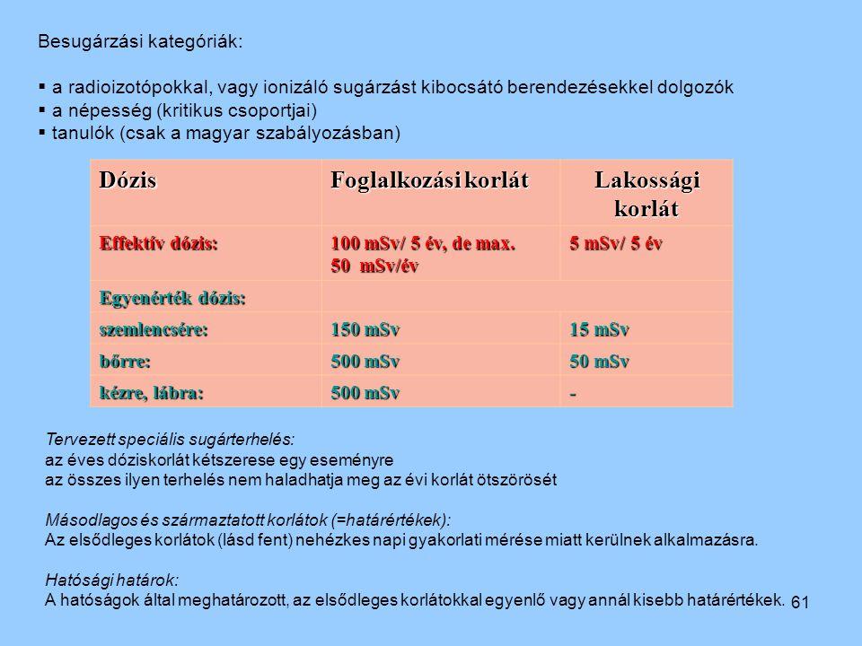 Dózis Foglalkozási korlát Lakossági korlát Besugárzási kategóriák: