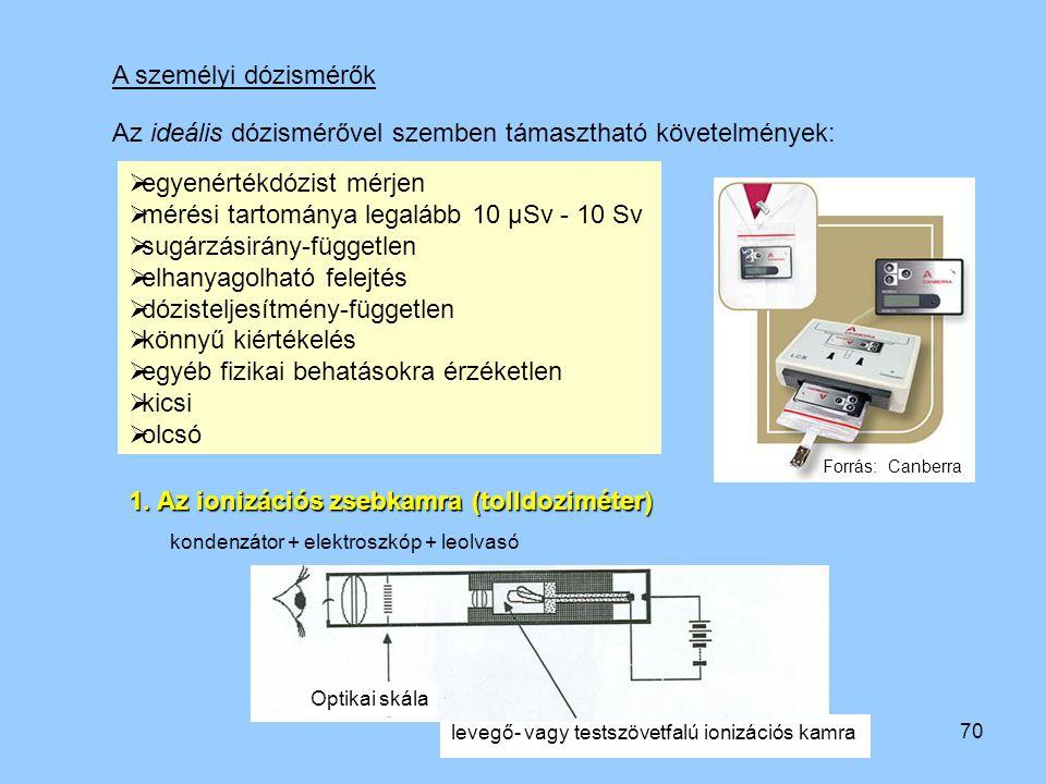 Az ideális dózismérővel szemben támasztható követelmények:
