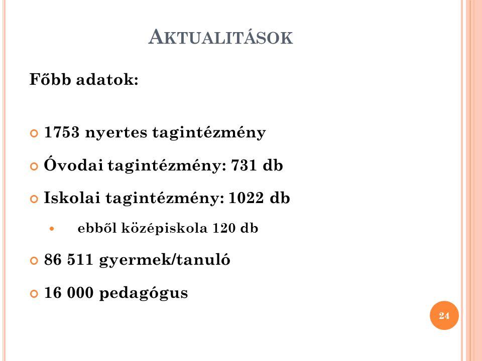 Aktualitások Főbb adatok: 1753 nyertes tagintézmény
