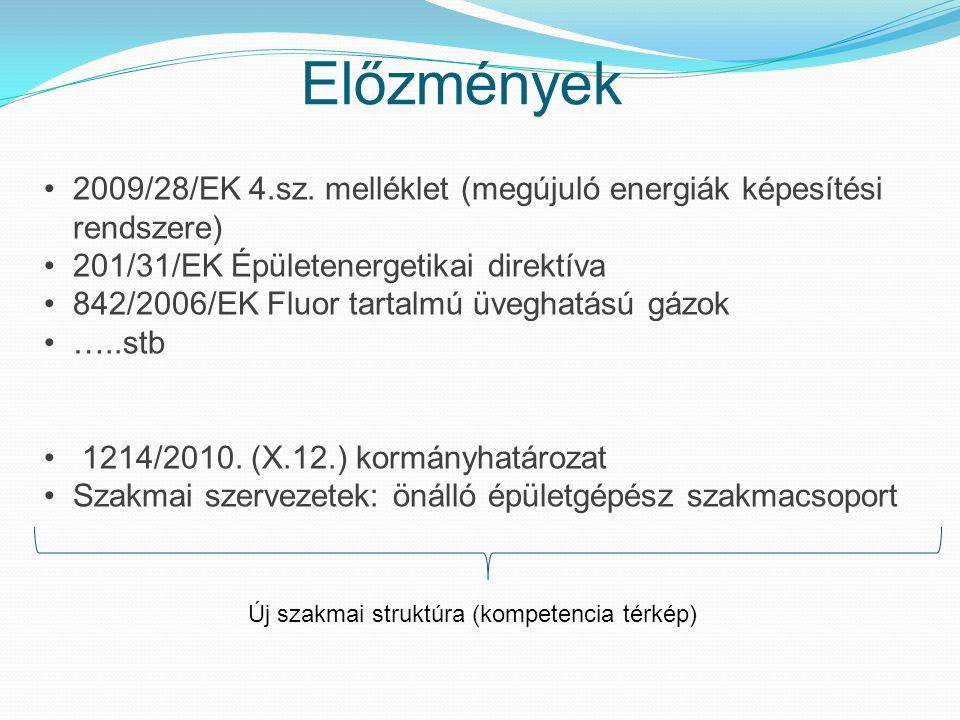 Előzmények 2009/28/EK 4.sz. melléklet (megújuló energiák képesítési rendszere) 201/31/EK Épületenergetikai direktíva.