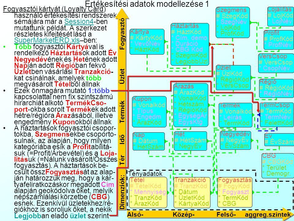 Értékesítési adatok modellezése 1