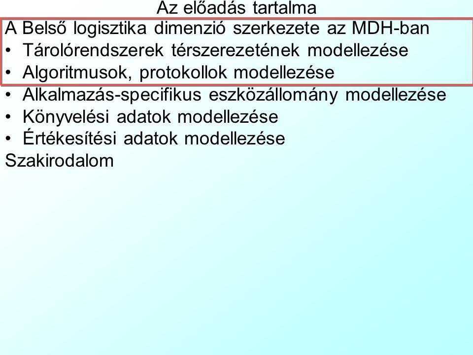 Az előadás tartalma A Belső logisztika dimenzió szerkezete az MDH-ban. Tárolórendszerek térszerezetének modellezése.