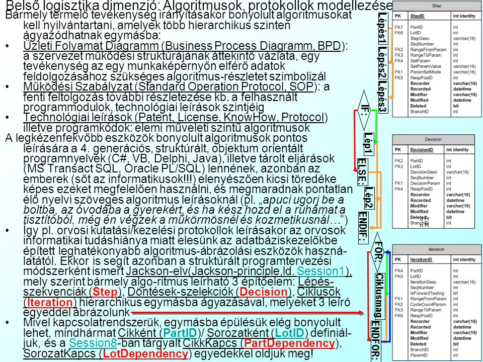 Belső logisztika dimenzió: Algoritmusok, protokollok modellezése