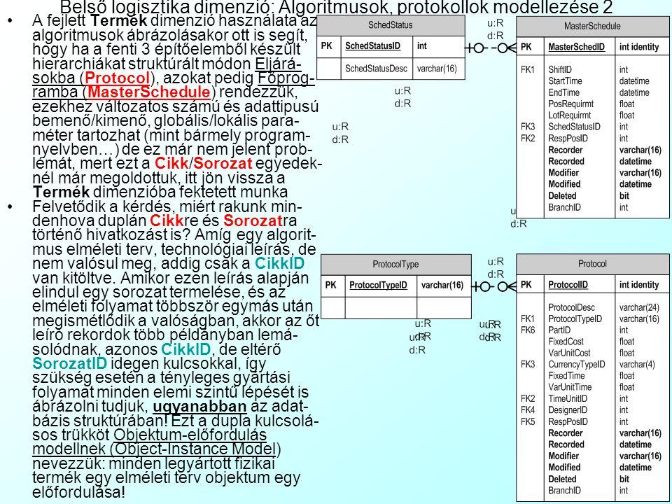 Belső logisztika dimenzió: Algoritmusok, protokollok modellezése 2