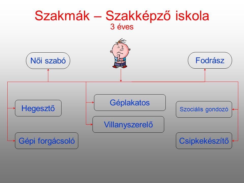 Szakmák – Szakképző iskola 3 éves