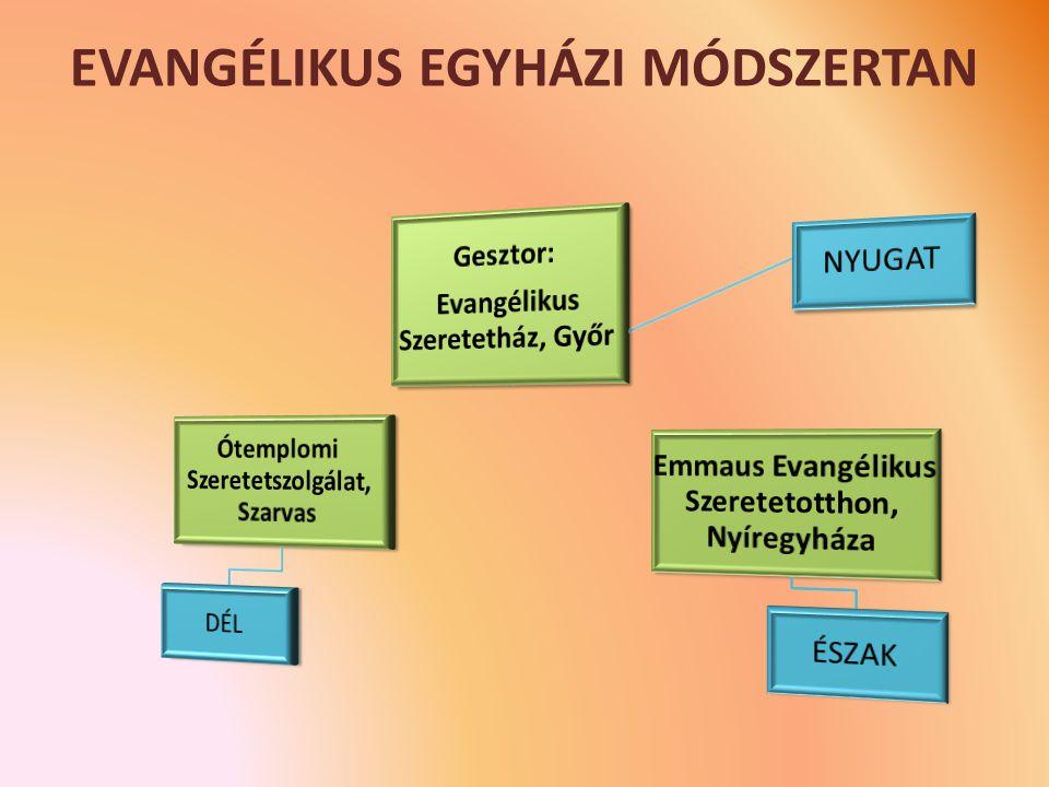 EVANGÉLIKUS EGYHÁZI MÓDSZERTAN