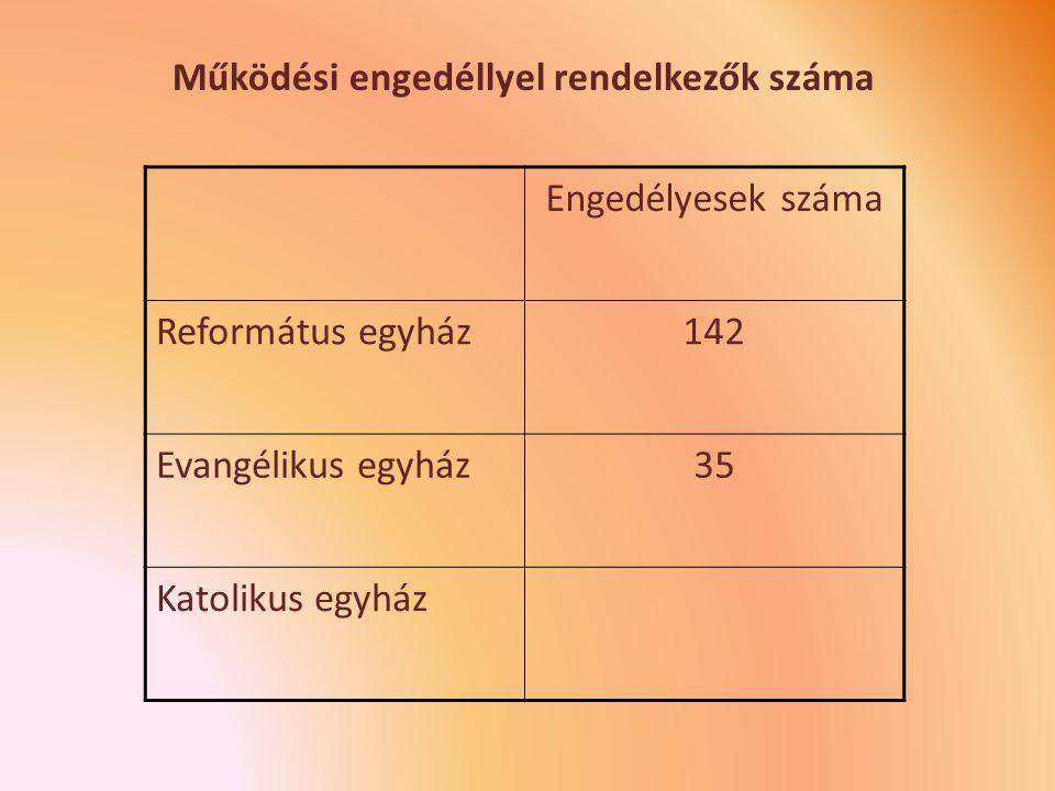 Működési engedéllyel rendelkezők száma