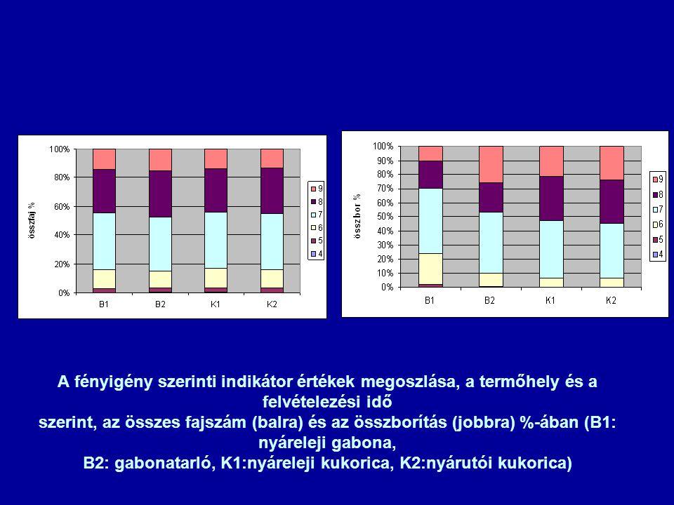 A fényigény szerinti indikátor értékek megoszlása, a termőhely és a felvételezési idő szerint, az összes fajszám (balra) és az összborítás (jobbra) %-ában (B1: nyáreleji gabona, B2: gabonatarló, K1:nyáreleji kukorica, K2:nyárutói kukorica)
