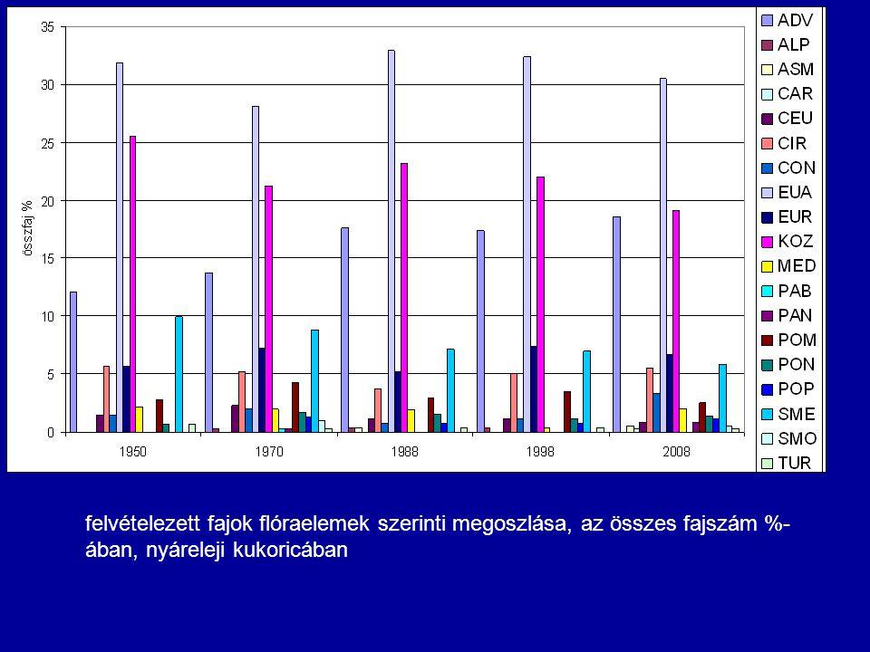 felvételezett fajok flóraelemek szerinti megoszlása, az összes fajszám %-ában, nyáreleji kukoricában