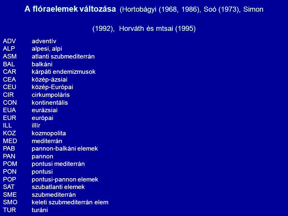 A flóraelemek változása (Hortobágyi (1968, 1986), Soó (1973), Simon (1992), Horváth és mtsai (1995)