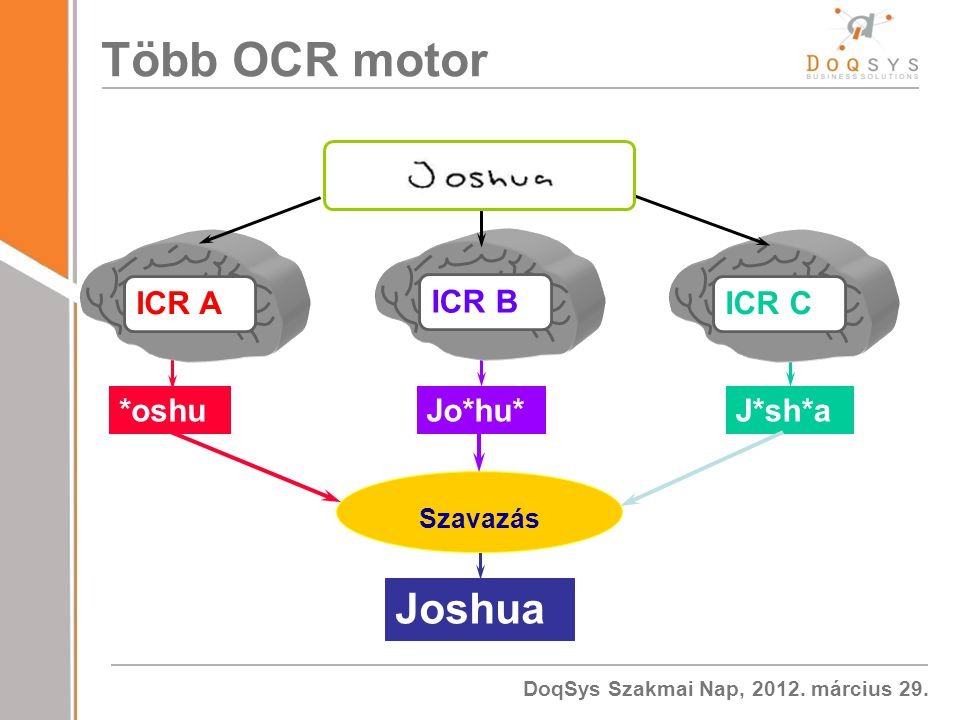 Több OCR motor ICR A ICR B ICR C *oshua Jo*hu* J*sh*a Szavazás Joshua