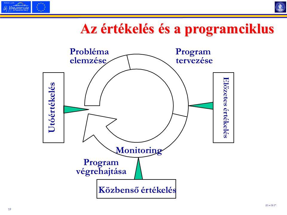 Az értékelés és a programciklus