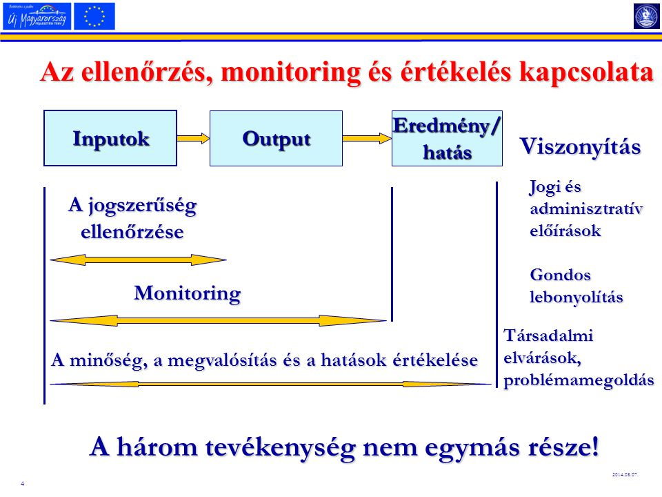 Az ellenőrzés, monitoring és értékelés kapcsolata