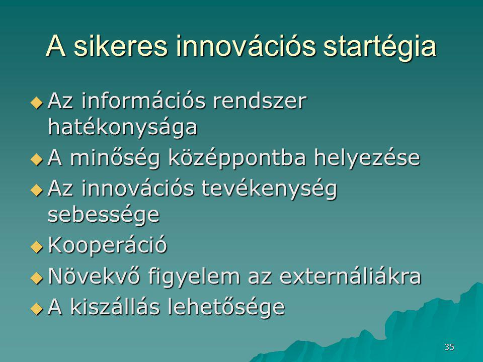 A sikeres innovációs startégia